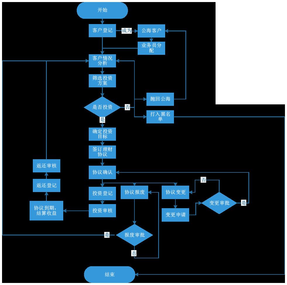 潘荣新--金融投资管理系统流程图.png