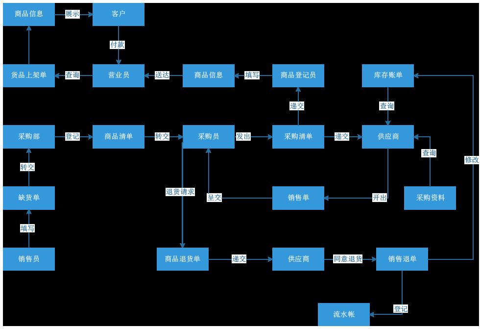 王威--连锁零售贸易ERP系统流程图.png