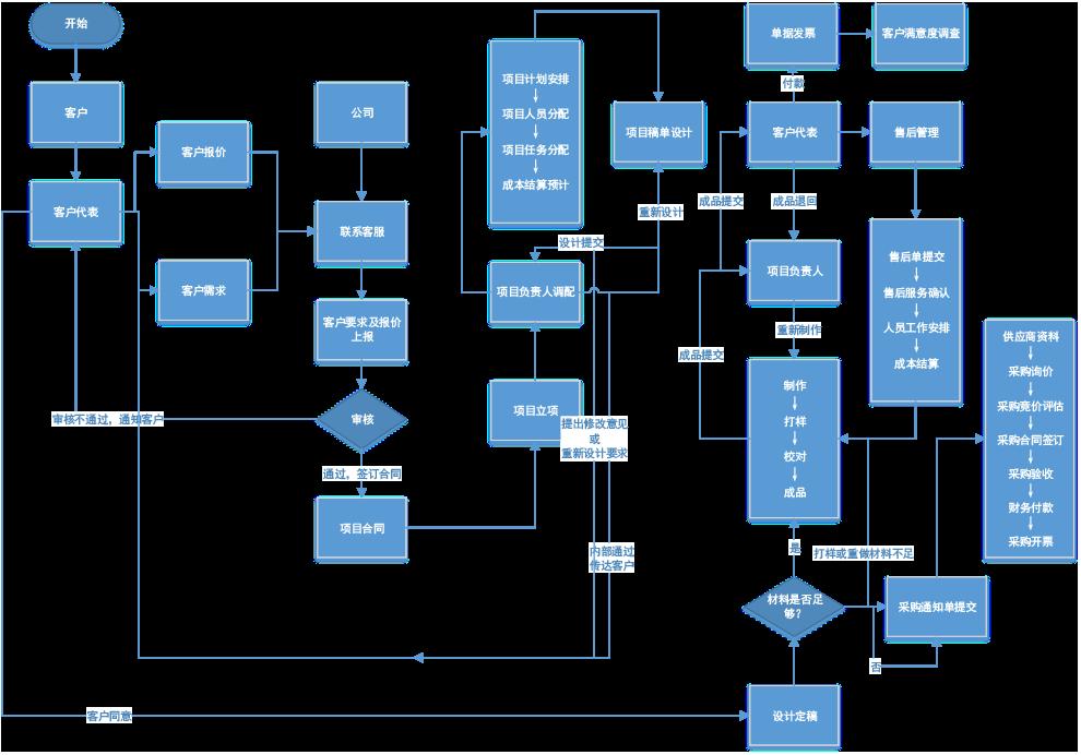 钮金斌--媒体广告流程图2.png