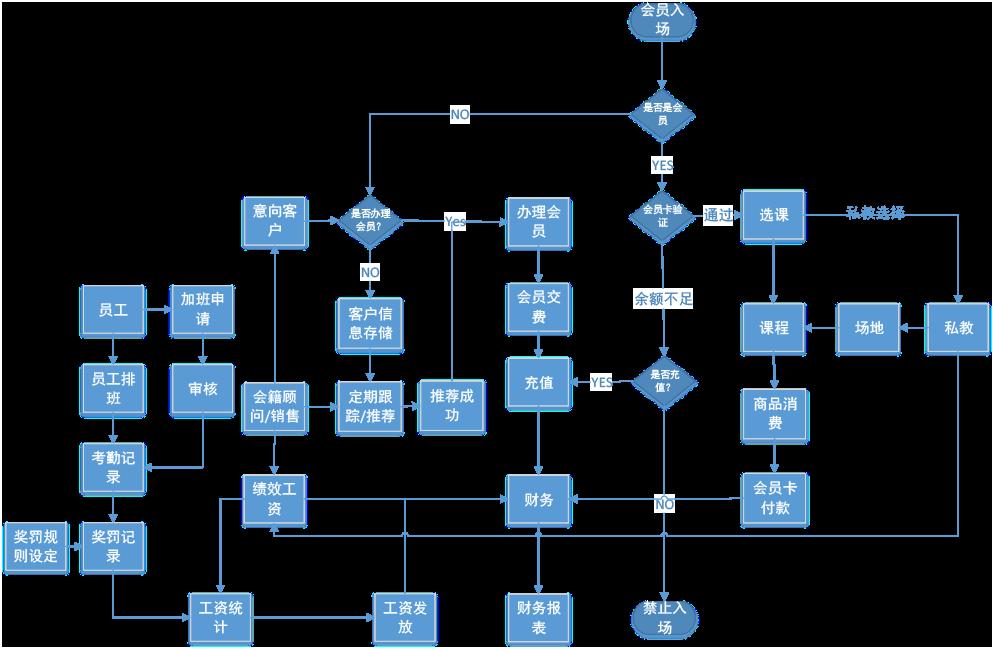 潘瑞峰--健身中心ERP流程图2.png