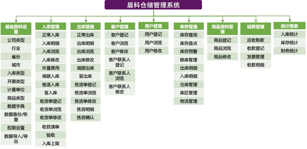 晨科库存管理系统1.png