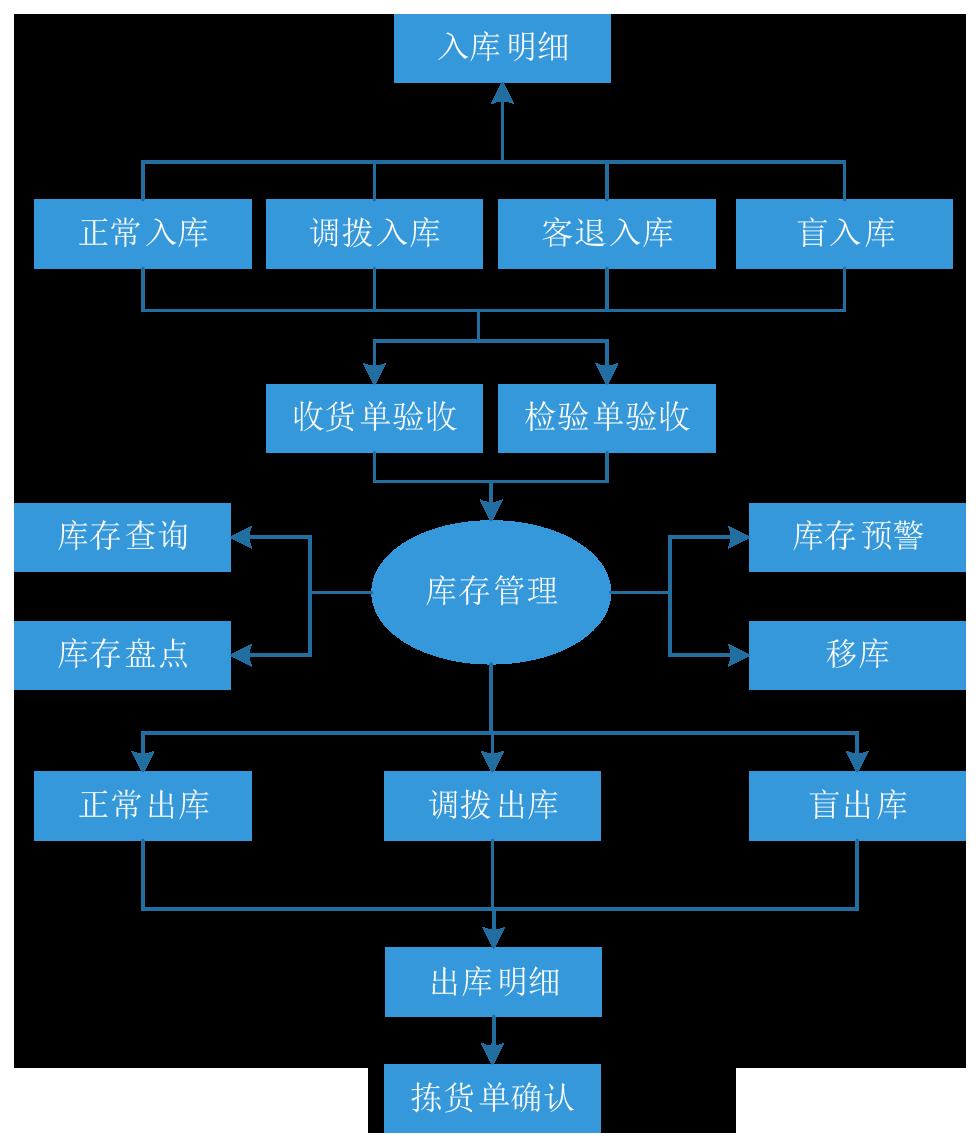 潘荣新--库存管理系统流程图.png