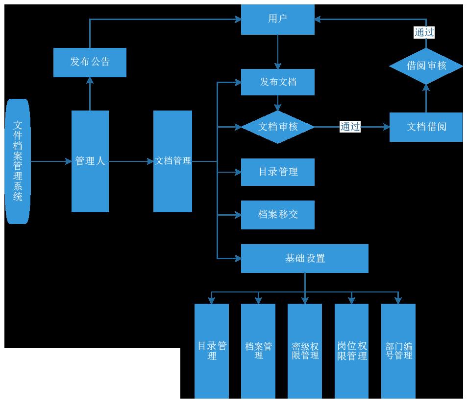 文件档案管理2.png